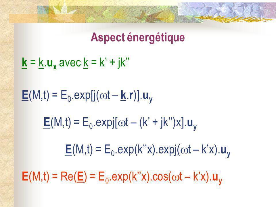 Aspect énergétique k = k.ux avec k = k' + jk'' E(M,t) = E0.exp[j(t – k.r)].uy. E(M,t) = E0.expj[t – (k' + jk'')x].uy.